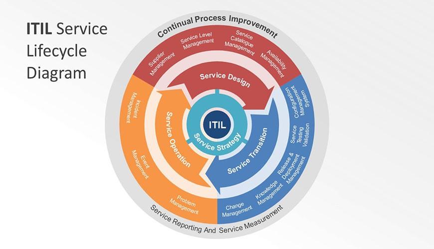 itil v3 intermediate service operation pdf