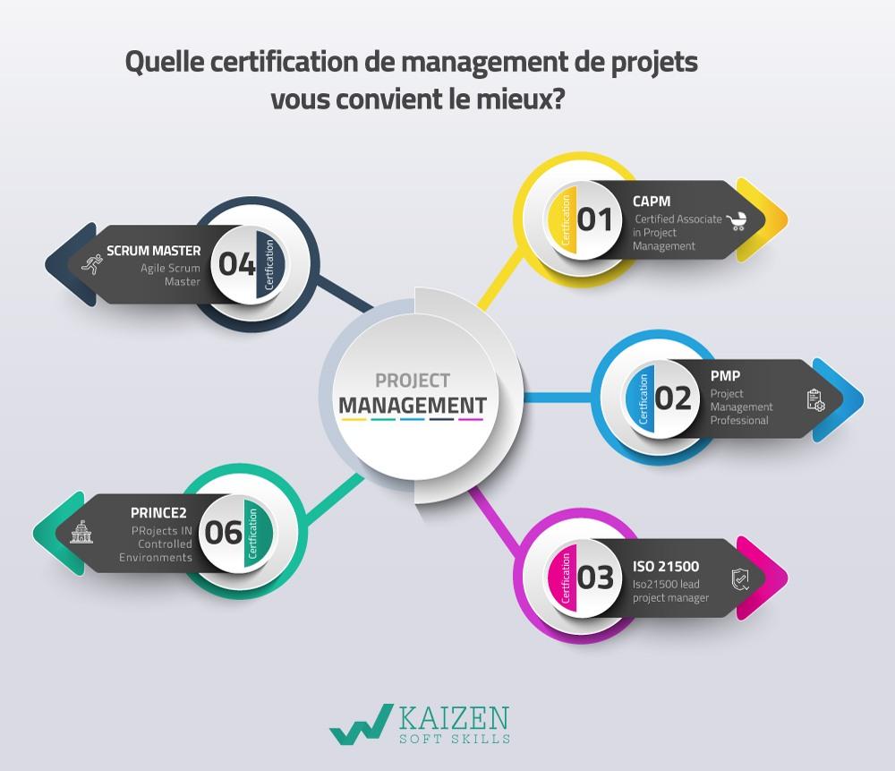 management de projets